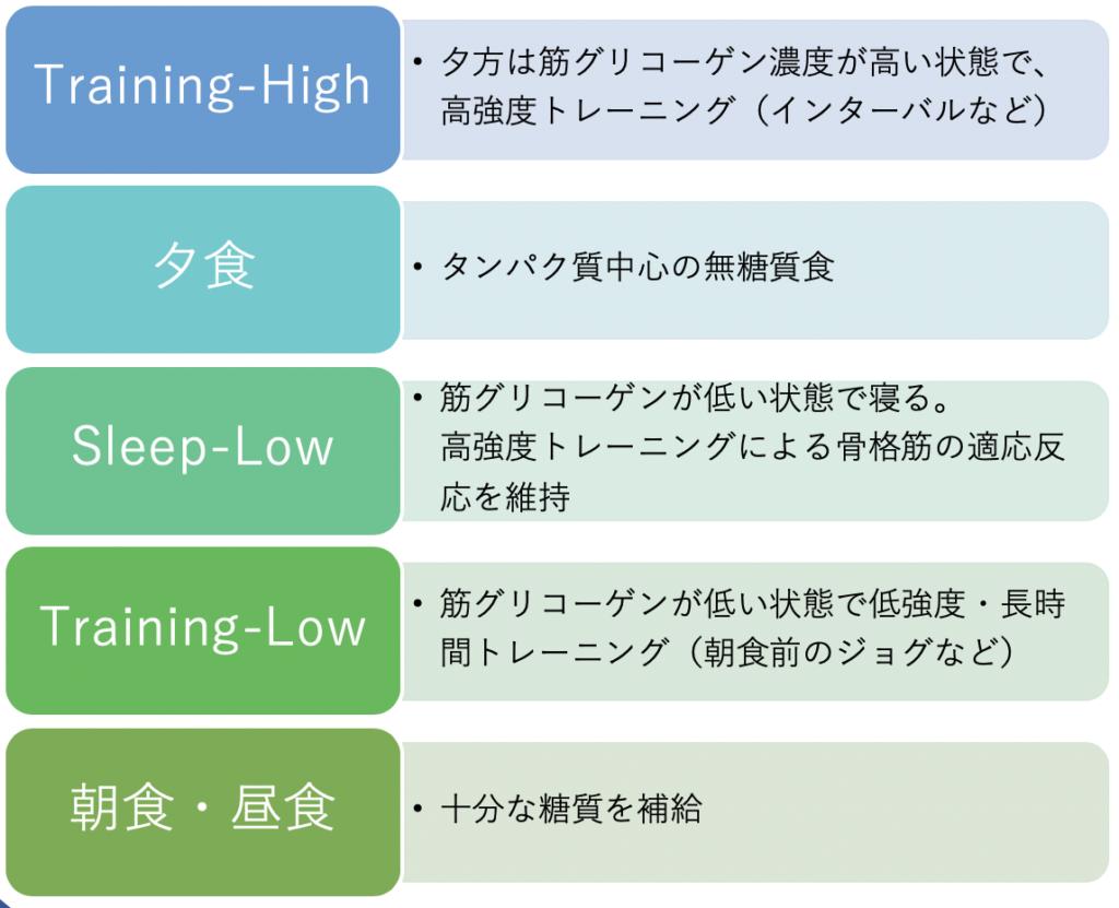 Sleep-Low法の概要